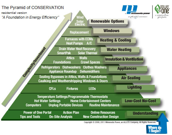 Building Energy Conservation Pyramid