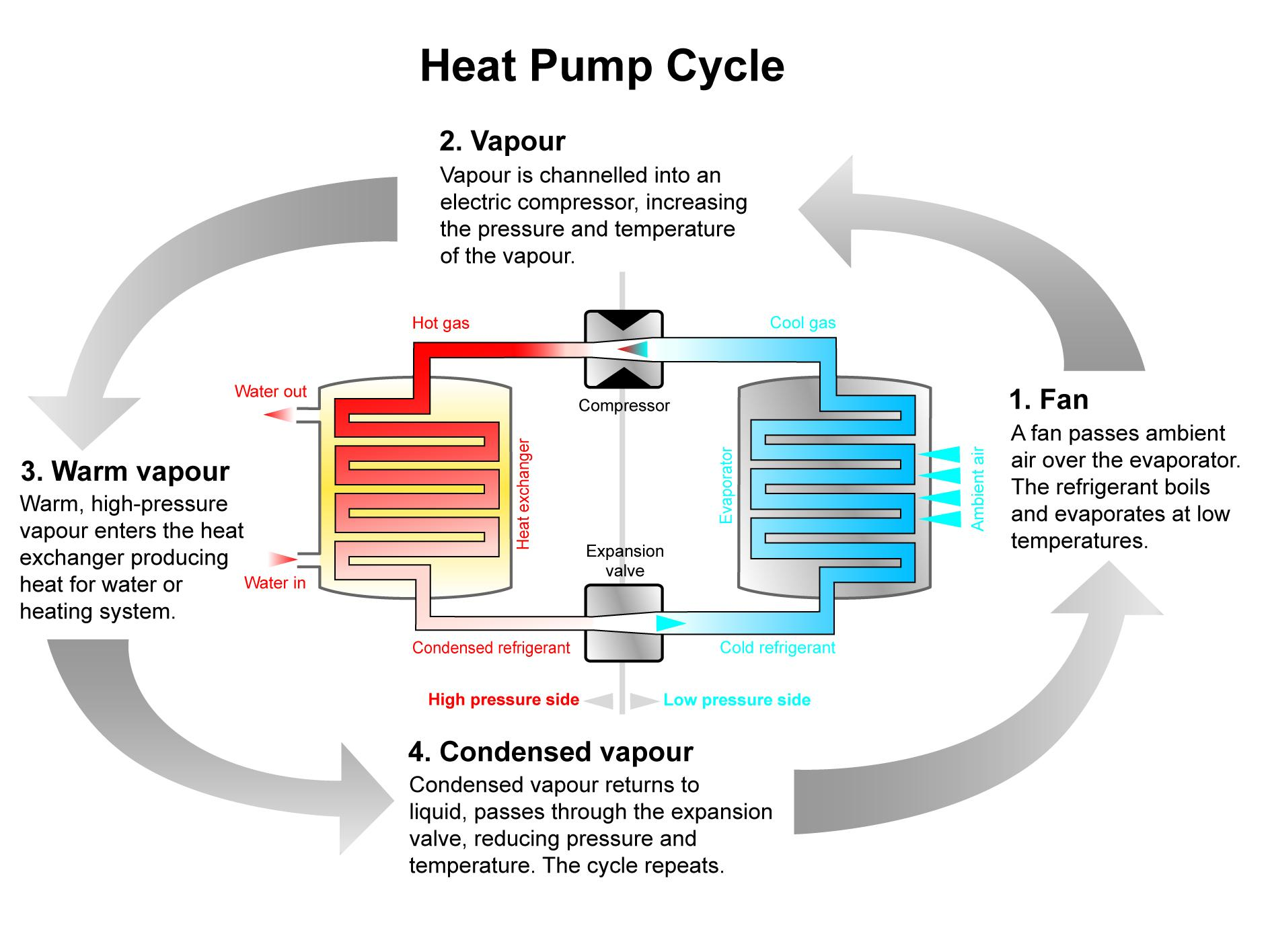 Heat Pump Systems : Air source heat pumps ductless mini splits e home
