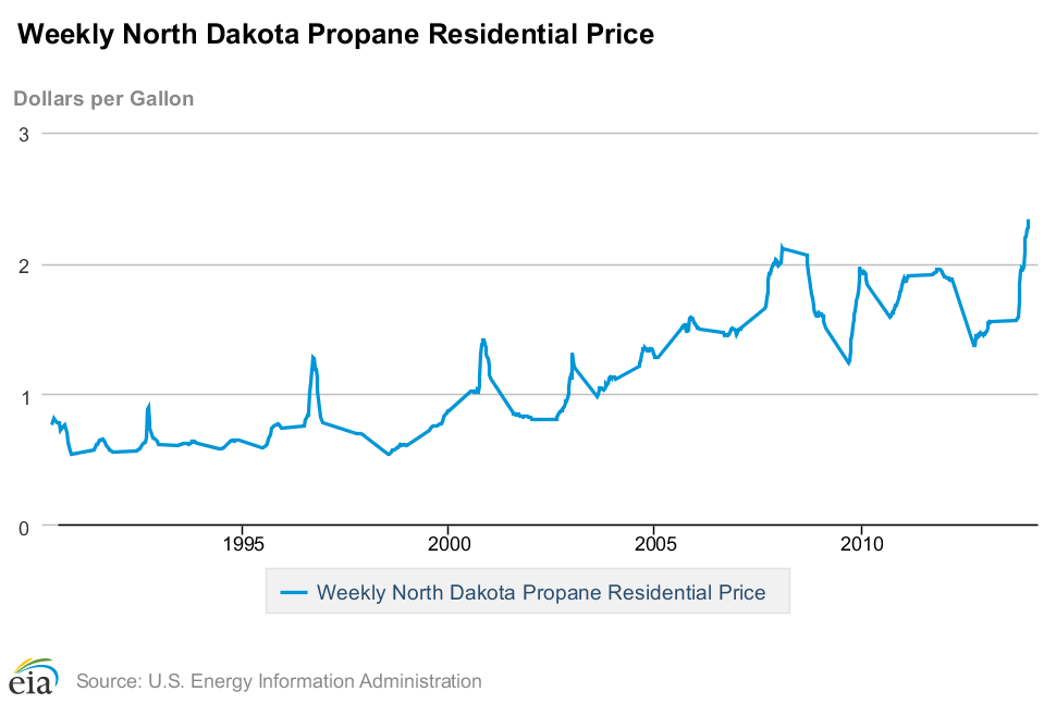 propane prices chart