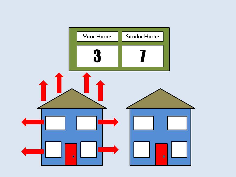 Home energy efficiency scores
